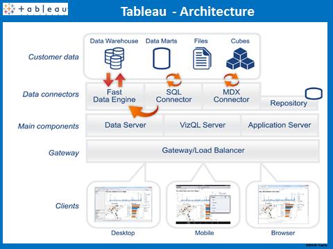 Data visualization – Dashboard Capability Comparison ( SAP Xcelsius