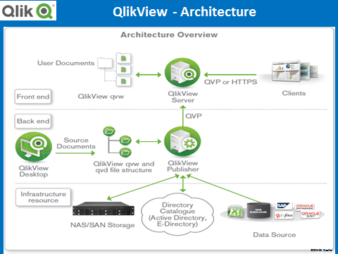 Data visualization dashboard capability comparison sap for Architecture qlikview