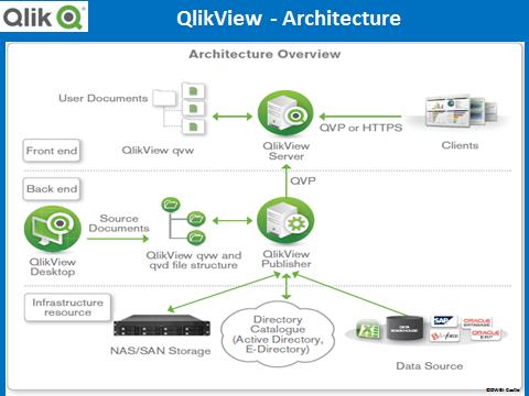 Data visualization – Dashboard Capability Comparison ( SAP Xcelsius ...: https://dwbicastle.com/2014/09/04/data-visualization-dashboard...