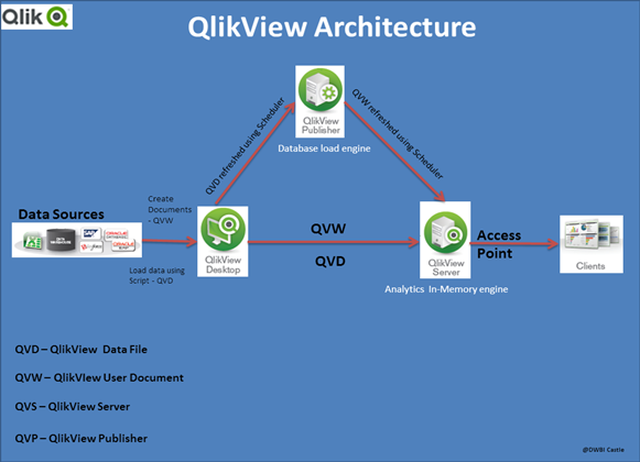 Qlik view architecture overview dwbi castle for Architecture qlikview