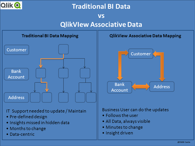 QlikView Architecture2