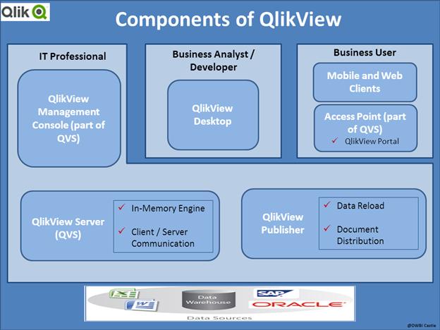 Qlik View Architecture – Overview | DWBI castle