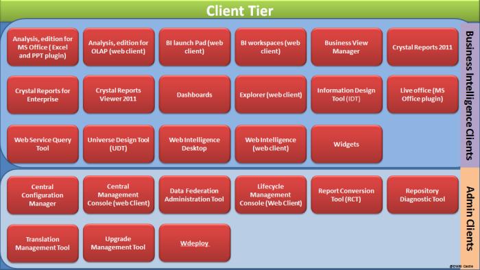 BI 4.0 Architecture Client tier