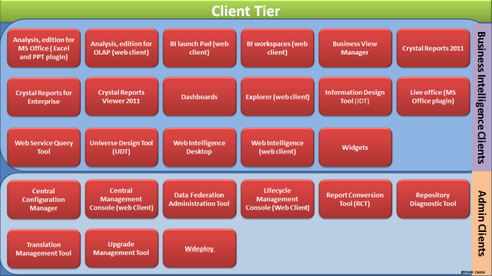 BI 4.0 Architecture Client tier