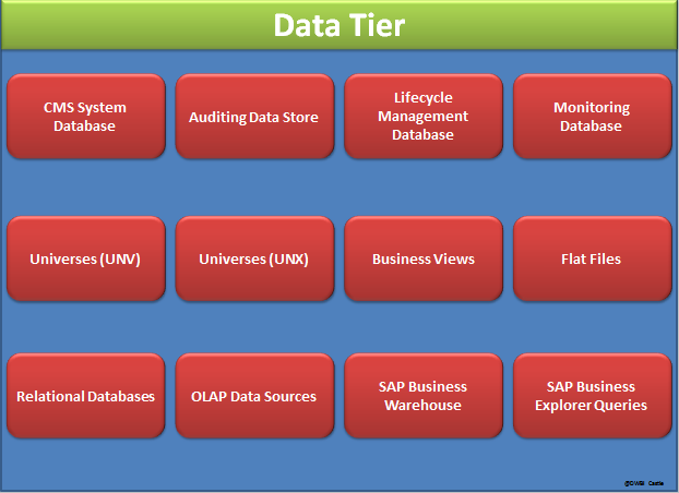 BI 4.0 Architecture Data tier