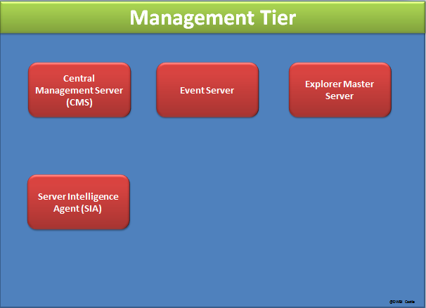 BI 4.0 Architecture Management tier