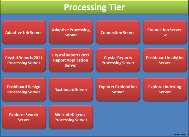 BI 4.0 Architecture Processing tier
