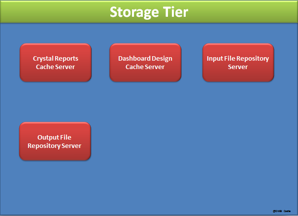 BI 4.0 Architecture Storage tier