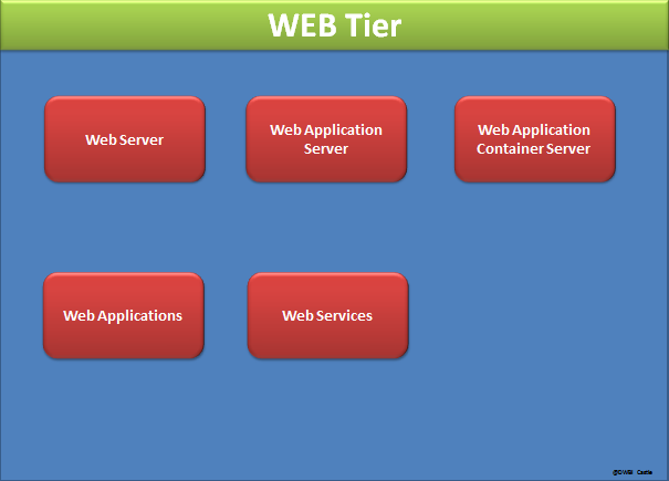 BI 4.0 Architecture Web tier