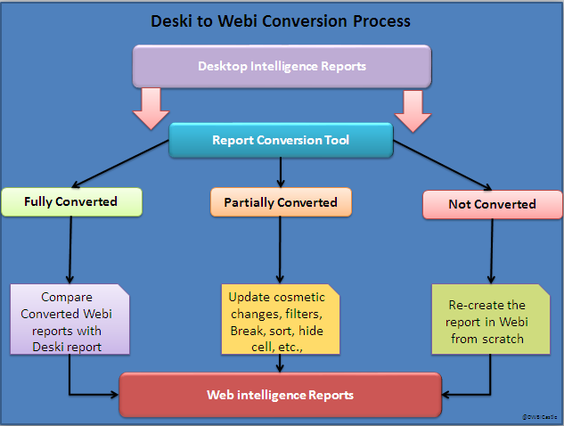 Deski to Webi Conversion Process