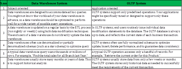 Datawarehouse and OLTP system Differnce
