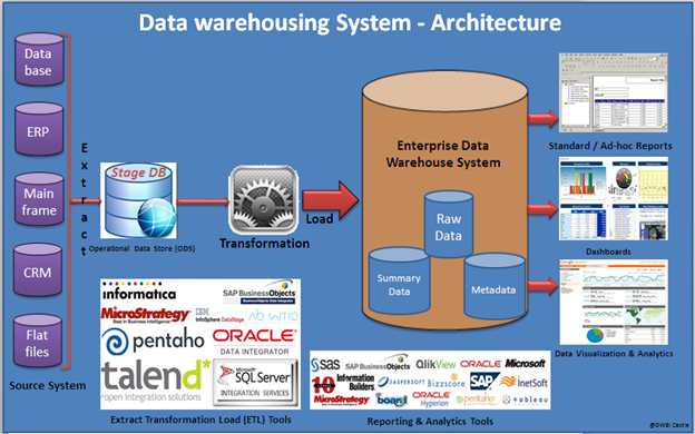 Datawarehouse Concepts