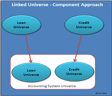 Component Linked Universe