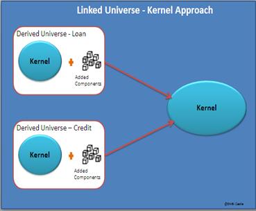 Kernel Universe