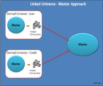 Maser Linked Universe