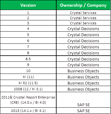 Crystal reports History