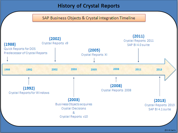 Crystal Reports Overview