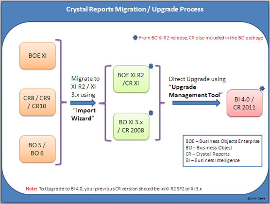 SAP Crystal Reports Migration / Conversion (CR 10 to CR 2011, CR