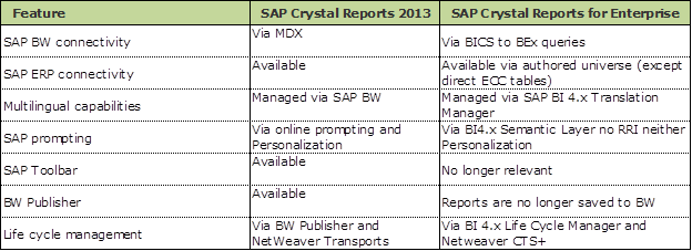 Crystal report Migration5