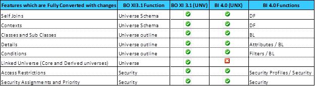 UNV to UNX3